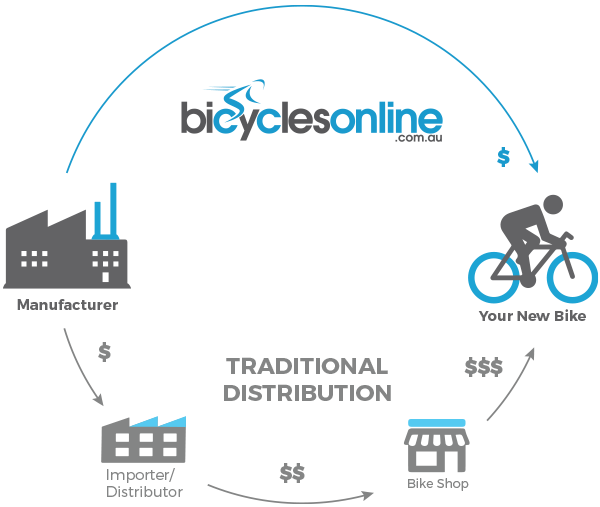 Distribution Model - Bicycles Online